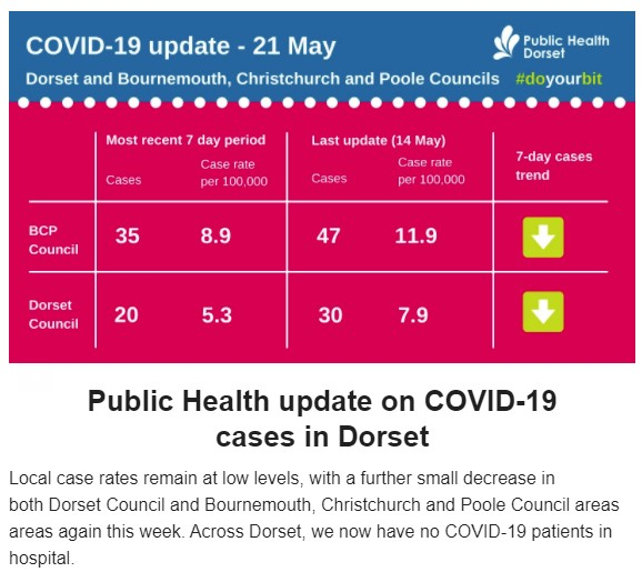 Image of Dorset Council's report of Covid numbers - it shows a slight decrease.
