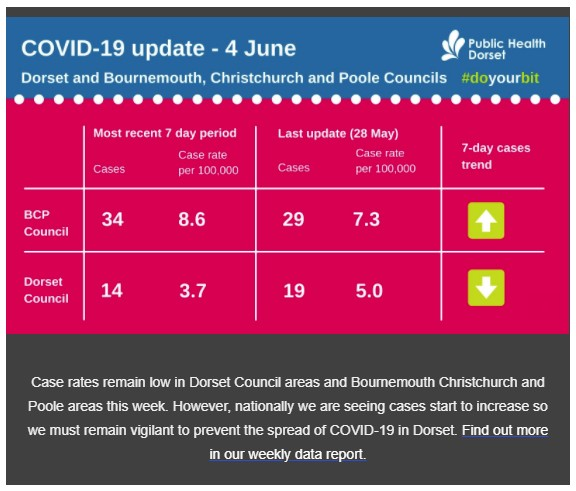 A Chart showing that COVID case numbers in Dorset remain low.